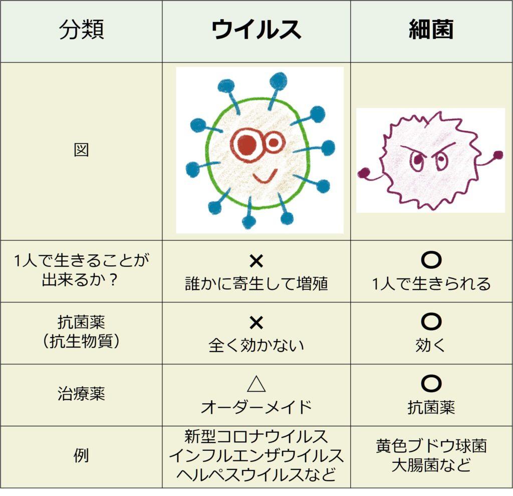 ウイルス 物質 コロナ 抗生