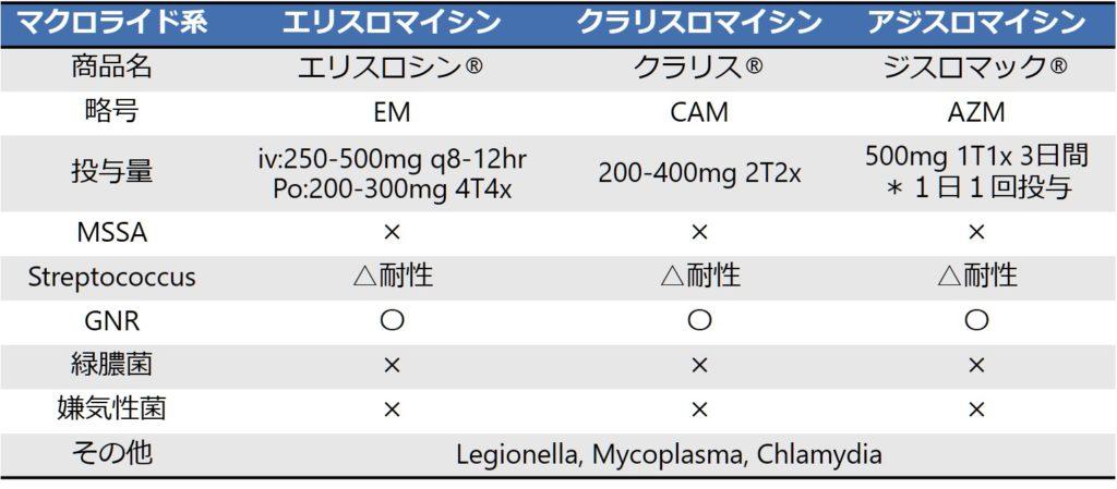 下痢 アジスロマイシン