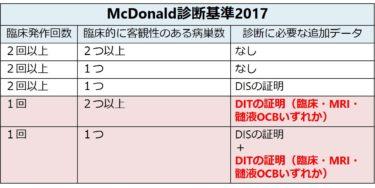 McDonald診断基準2017年